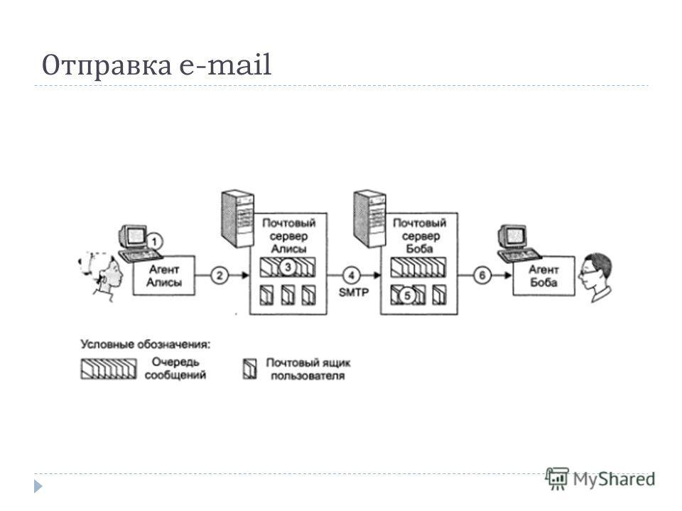 Отправка e-mail