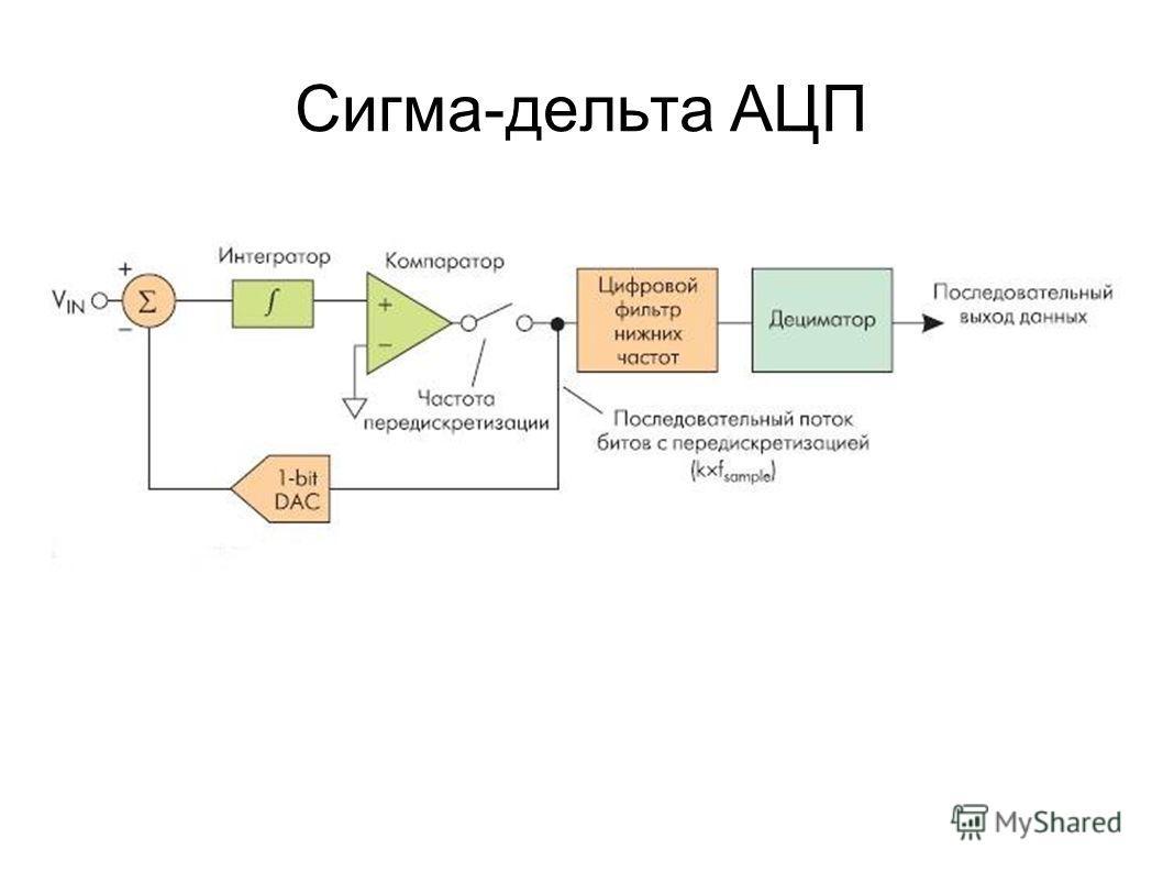 Сигма-дельта АЦП
