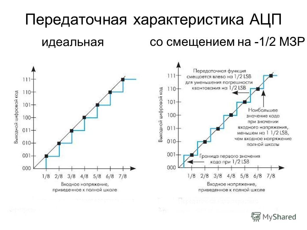 Передаточная характеристика АЦП идеальная со смещением на -1/2 МЗР