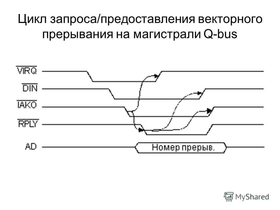 Цикл запроса/предоставления векторного прерывания на магистрали Q-bus