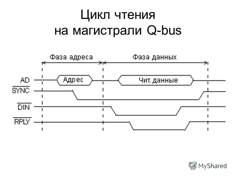 Цикл чтения на магистрали Q-bus