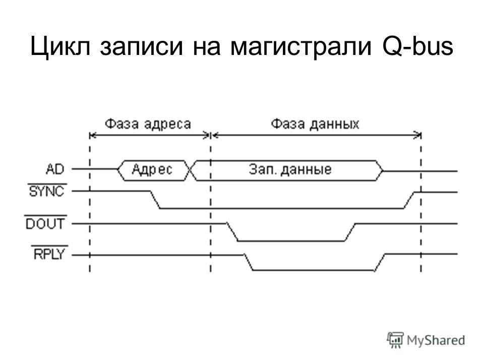 Цикл записи на магистрали Q-bus