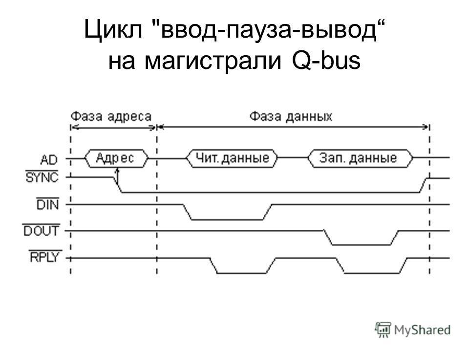 Цикл ввод-пауза-вывод на магистрали Q-bus