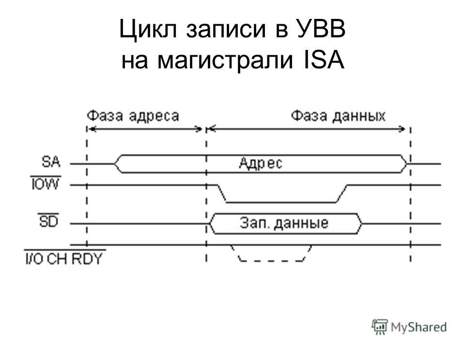 Цикл записи в УВВ на магистрали ISA