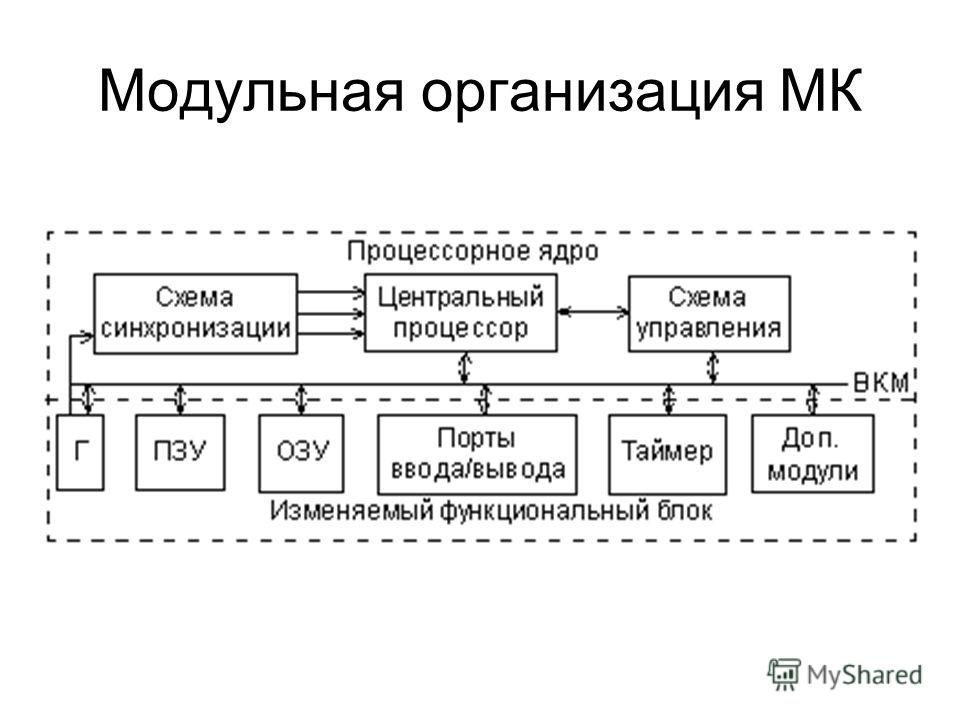 Модульная организация МК