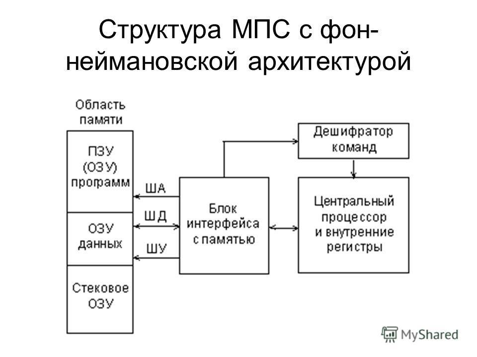 Структура МПС с фон- неймановской архитектурой