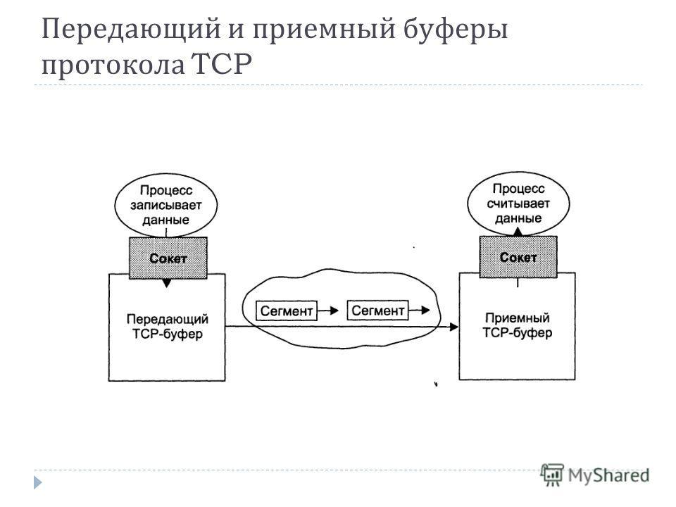 Передающий и приемный буферы протокола TCP