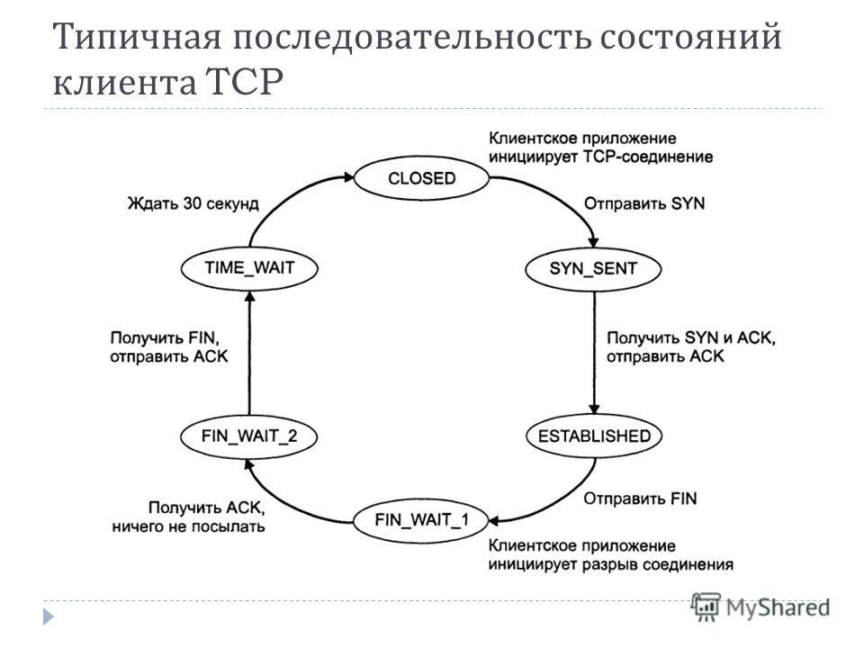 Типичная последовательность состояний клиента TCP