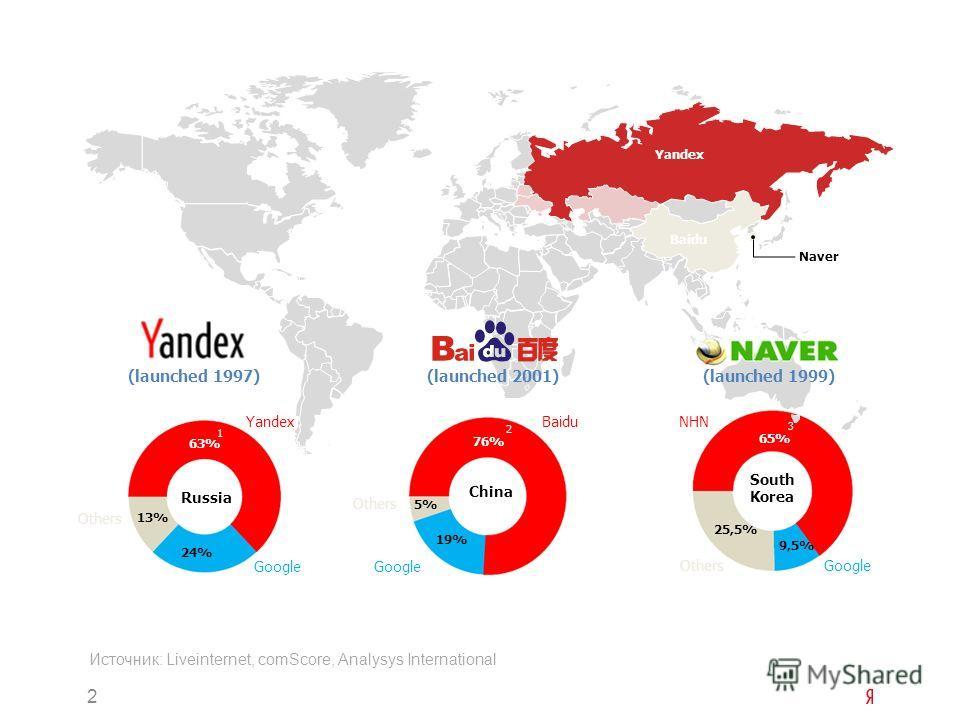 2 Источник: Liveinternet, comScore, Analysys International Naver Yandex Baidu (launched 1997)(launched 2001)(launched 1999) 1 2 3 Russia China South Korea Yandex Google Others Baidu Google Others Google NHN 76% 19% 5% 65% 9,5% 25,5% 13% 24% 63%