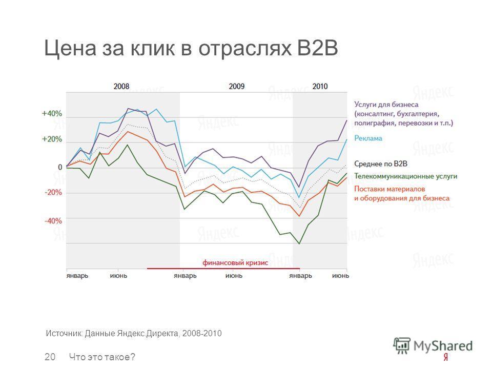 20Что это такое? Цена за клик в отраслях B2B Источник: Данные Яндекс.Директа, 2008-2010