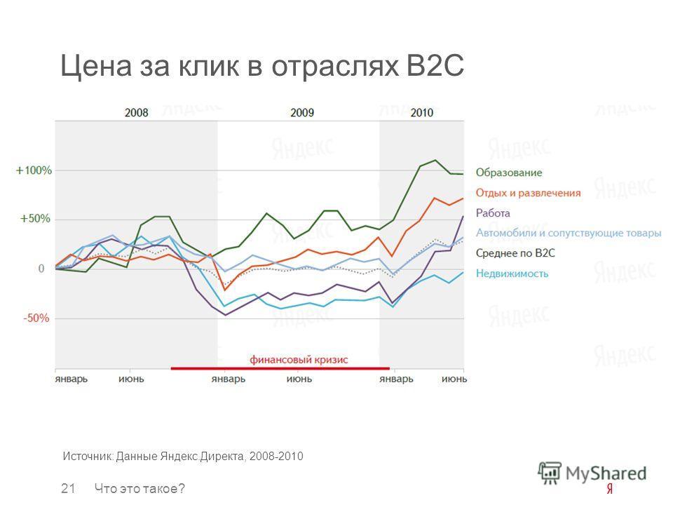 21Что это такое? Цена за клик в отраслях B2C Источник: Данные Яндекс.Директа, 2008-2010