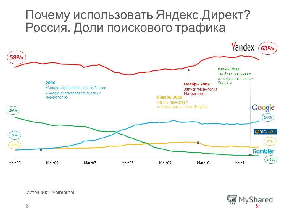 6 Почему использовать Яндекс.Директ? Россия. Доли поискового трафика Источник: Liveinternet 24% 7% 1.6% 5% 26% 2006 Google открывает офис в России Google представляет русскую морфологию 63% 58% Ноябрь 2009 Запуск технологии Матрискнет Январь 2010 Mai