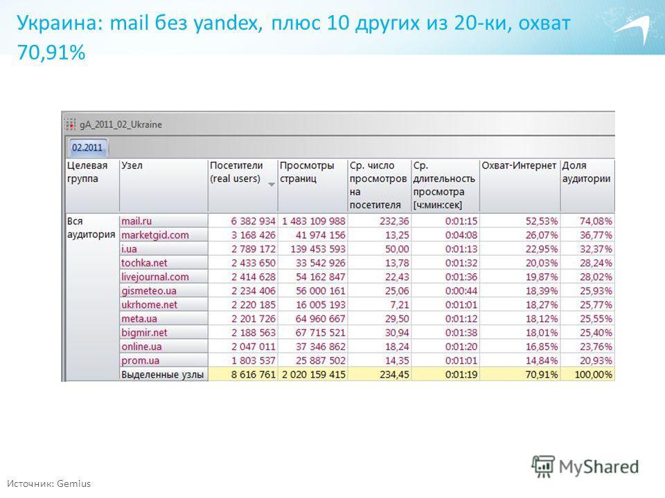 Украина: mail без yandex, плюс 10 других из 20-ки, охват 70,91% Источник: Gemius