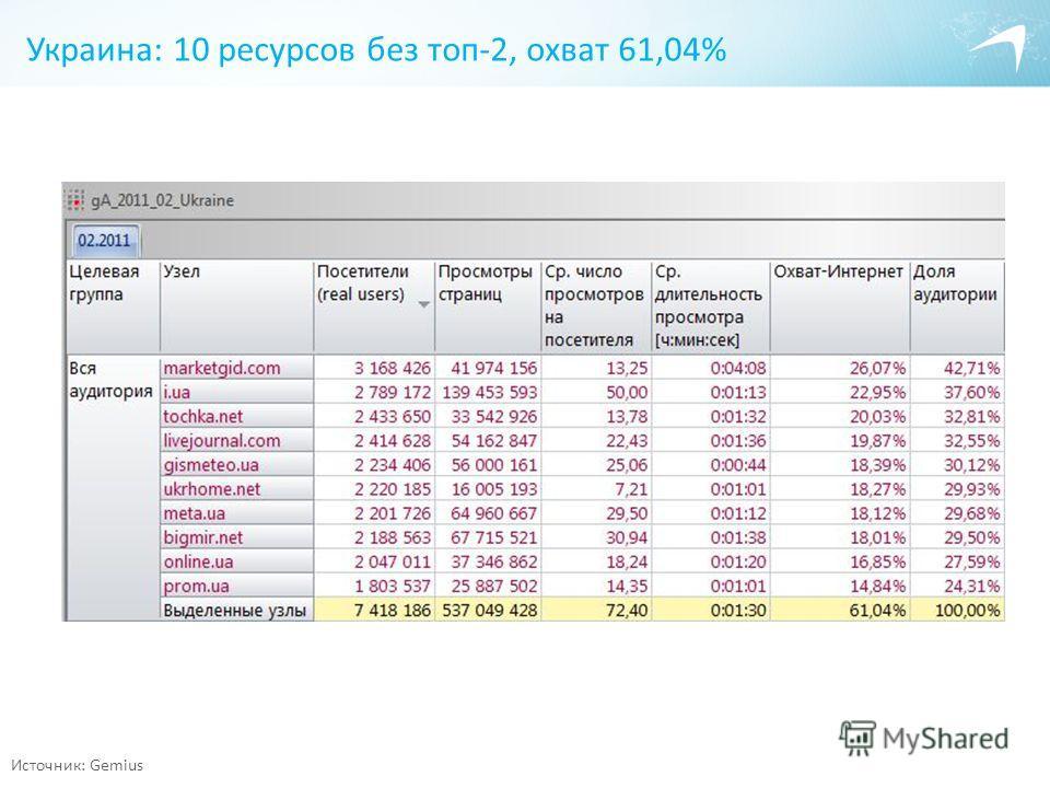 Украина: 10 ресурсов без топ-2, охват 61,04% Источник: Gemius