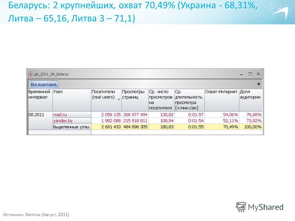 Беларусь: 2 крупнейших, охват 70,49% (Украина - 68,31%, Литва – 65,16, Литва 3 – 71,1) Источник: Gemius (Август, 2011)