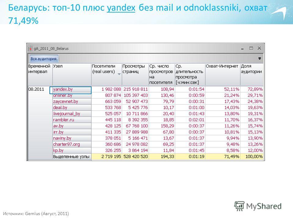 Беларусь: топ-10 плюс yandex без mail и odnoklassniki, охват 71,49%