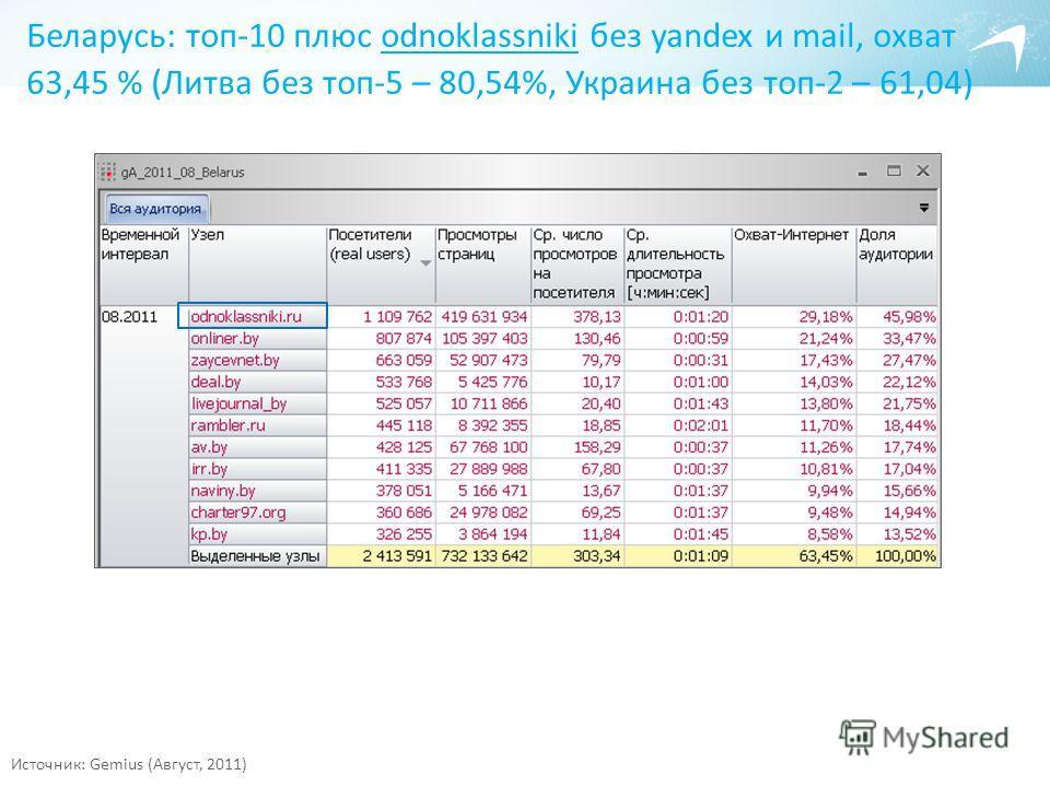 Источник: Gemius (Август, 2011) Беларусь: топ-10 плюс odnoklassniki без yandex и mail, охват 63,45 % (Литва без топ-5 – 80,54%, Украина без топ-2 – 61,04)
