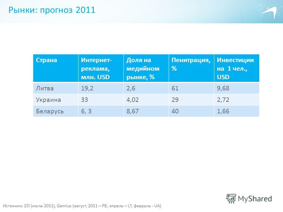 Рынки: прогноз 2011 Источник: ZO (июль 2011), Gemius (август, 2011 – РБ, апрель – LT, февраль - UA) СтранаИнтернет- реклама, млн. USD Доля на медийном рынке, % Пенитрация, % Инвестиции на 1 чел., USD Литва19,22,6619,68 Украина334,02292,72 Беларусь6,