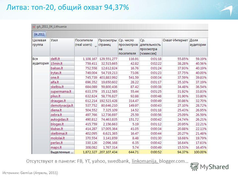 Литва: топ-20, общий охват 94,37% Источник: Gemius (Апрель, 2011) Отсутствуют в панели: FB, YT, yahoo, swedbank, linkomanija, blogger.com…