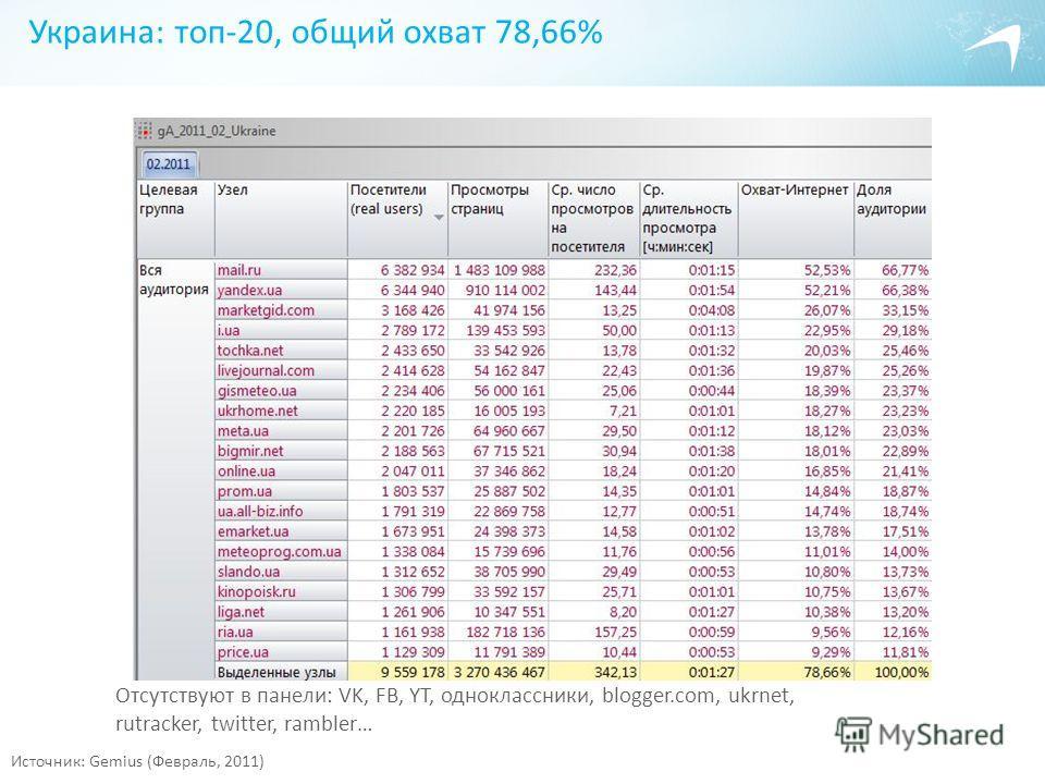 Украина: топ-20, общий охват 78,66% Источник: Gemius (Февраль, 2011) Отсутствуют в панели: VK, FB, YT, одноклассники, blogger.com, ukrnet, rutracker, twitter, rambler…