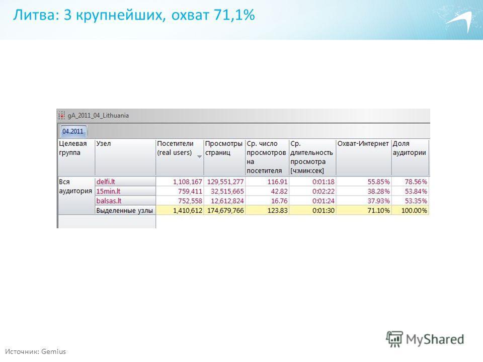 Литва: 3 крупнейших, охват 71,1% Источник: Gemius