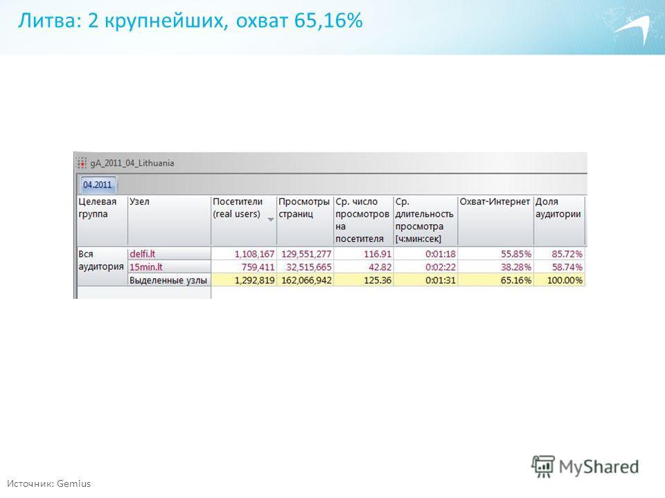Литва: 2 крупнейших, охват 65,16% Источник: Gemius