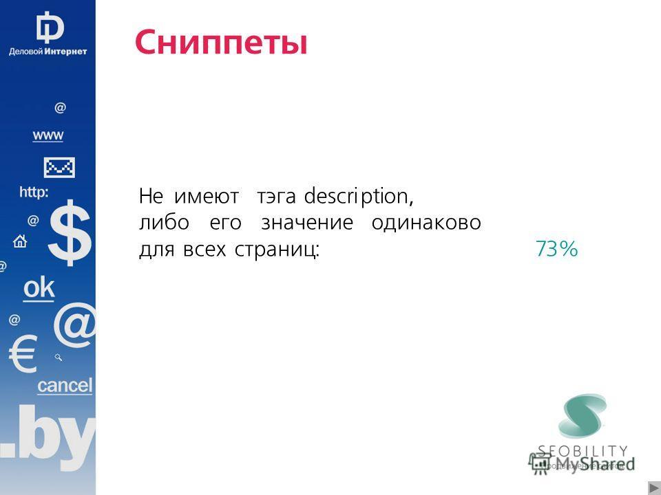 Сниппеты Не имеют тэга description, либо его значение одинаково для всех страниц:73%