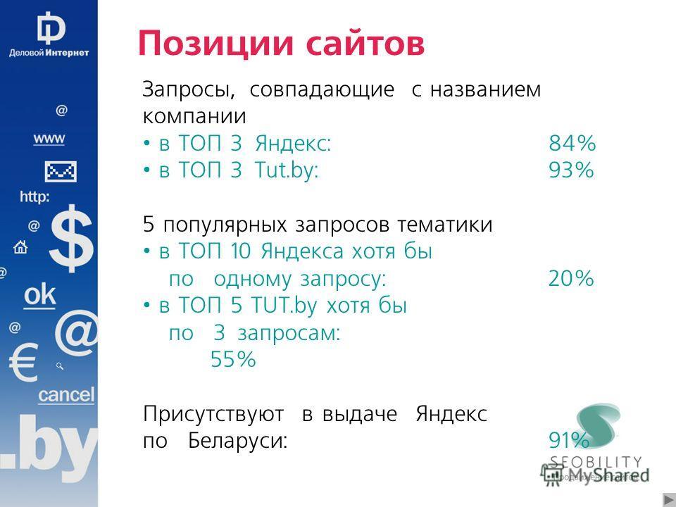 Позиции сайтов Запросы, совпадающие с названием компании в ТОП 3 Яндекс: 84% в ТОП 3 Tut.by: 93% 5 популярных запросов тематики в ТОП 10 Яндекса хотя бы по одному запросу: 20% в ТОП 5 TUT.by хотя бы по 3 запросам: 55% Присутствуют в выдаче Яндекс по