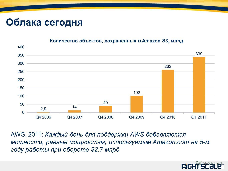 Облака сегодня AWS, 2011: Каждый день для поддержки AWS добавляются мощности, равные мощностям, используемым Amazon.com на 5-м году работы при обороте $2.7 млрд