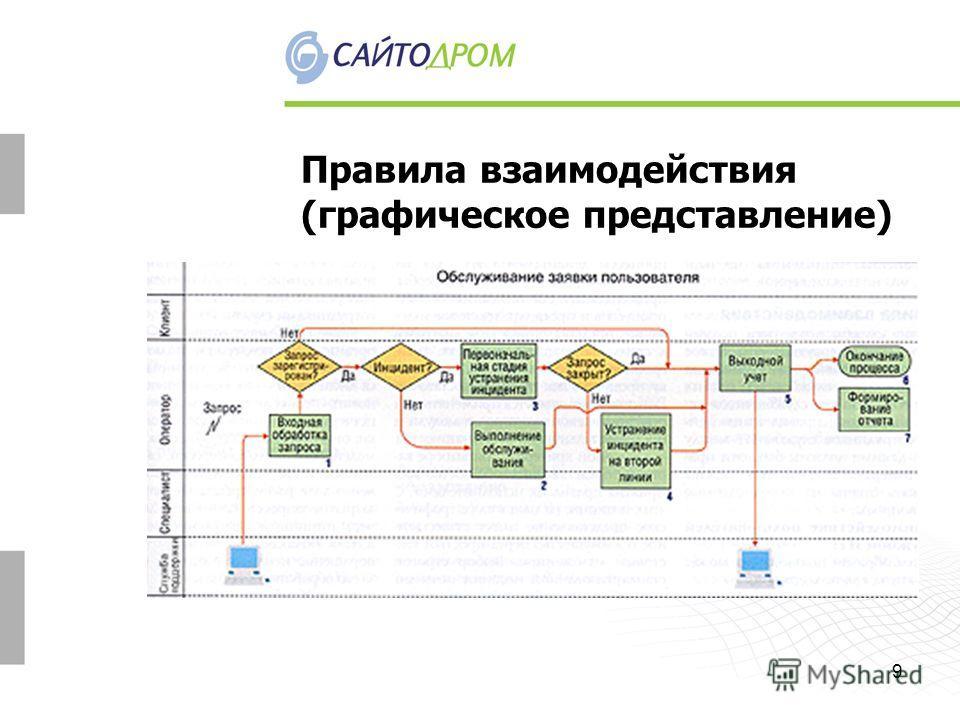 9 Правила взаимодействия (графическое представление)