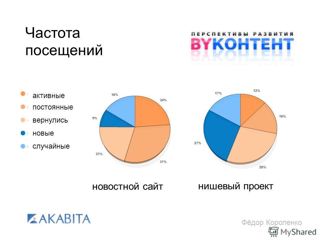 Фёдор Короленко Частота посещений активные постоянные вернулись новые случайные новостной сайт нишевый проект