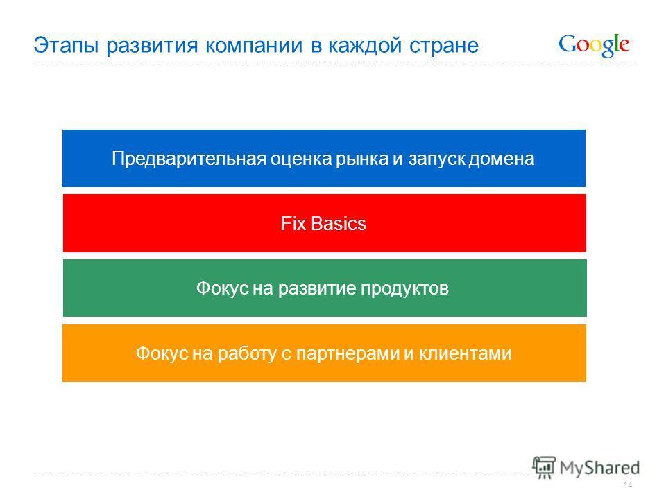 14 Этапы развития компании в каждой стране Предварительная оценка рынка и запуск домена Fix Basics Фокус на развитие продуктов Фокус на работу с партнерами и клиентами