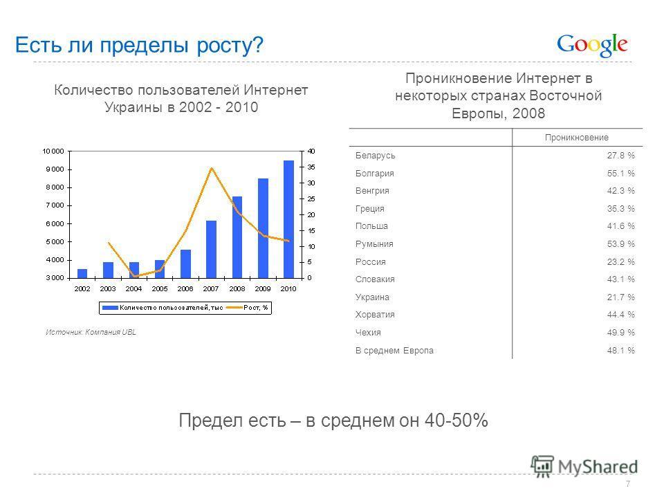 7 Есть ли пределы росту? Предел есть – в среднем он 40-50% Количество пользователей Интернет Украины в 2002 - 2010 Проникновение Интернет в некоторых странах Восточной Европы, 2008 Проникновение Беларусь27.8 % Болгария55.1 % Венгрия42.3 % Греция35.3