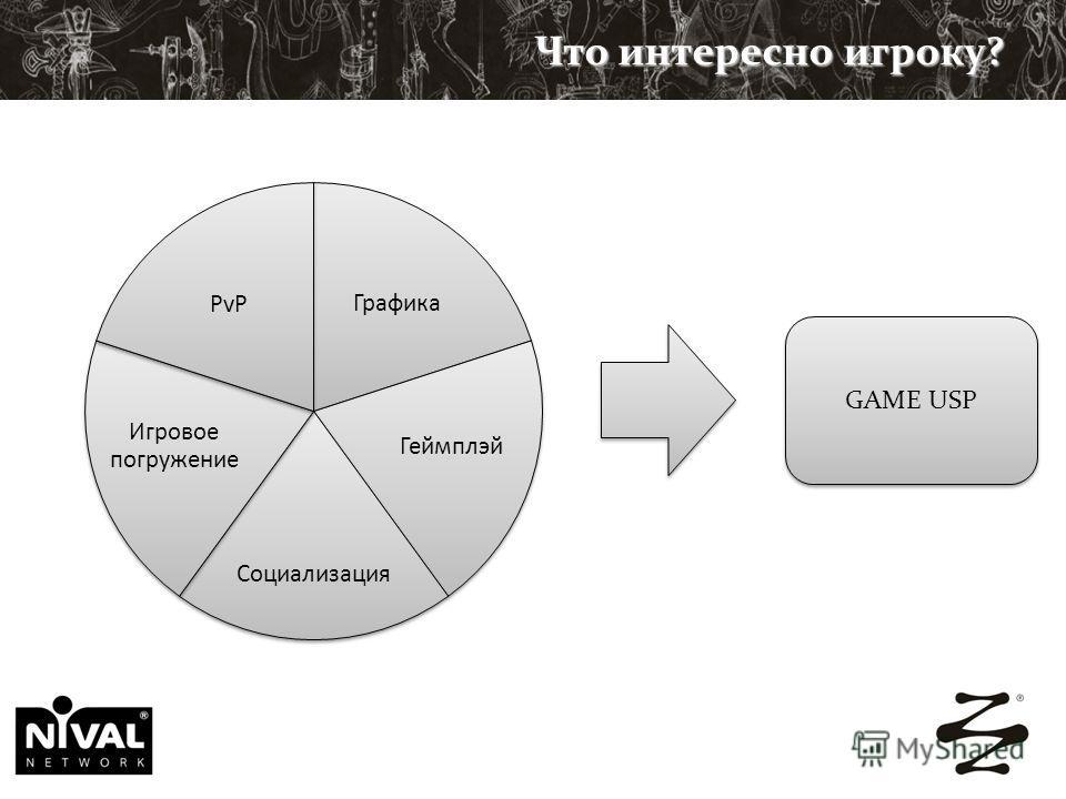 Что интересно игроку? Графика Геймплэй Социализация Игровое погружение PvP GAME USP