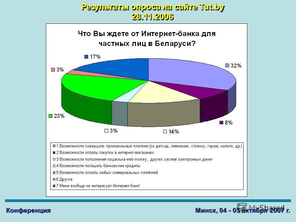 Результаты опроса на сайте Tut.by 28.11.2006 28.11.2006 Конференция Минск, 04 - 05 октября 2007 г.