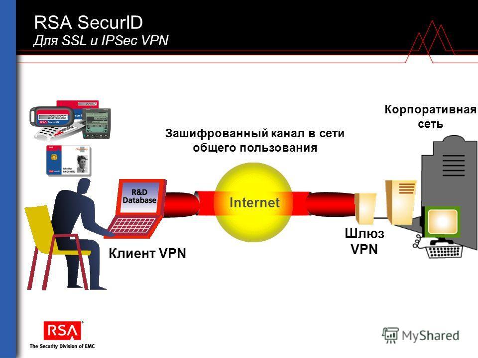 RSA SecurID Для SSL и IPSec VPN Зашифрованный канал в сети общего пользования Корпоративная сеть Internet Клиент VPN Шлюз VPN