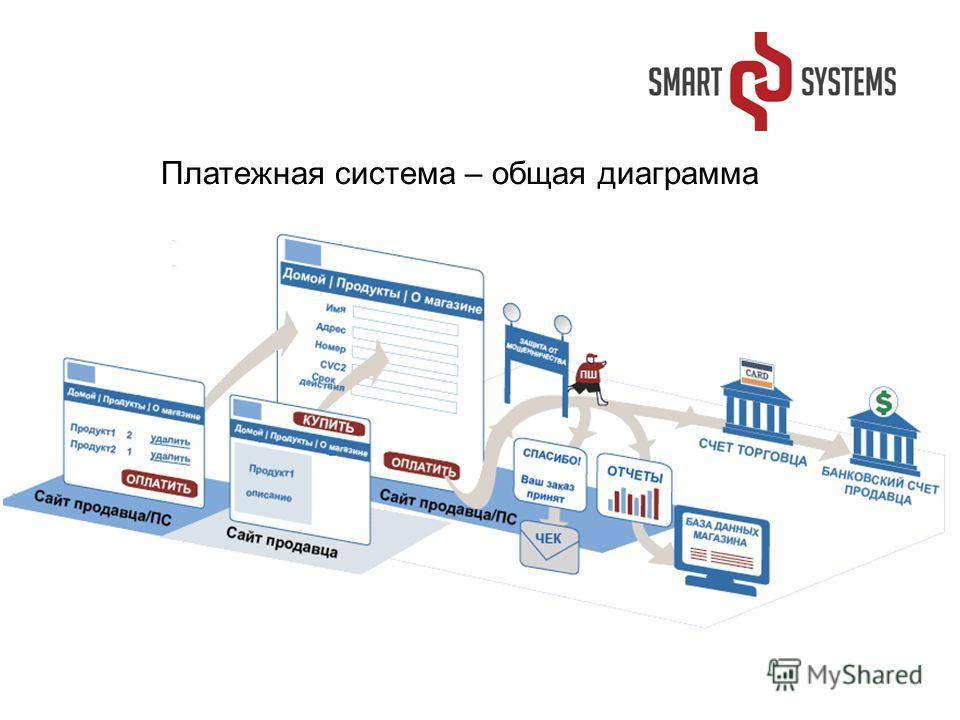 Платежная система – общая диаграмма