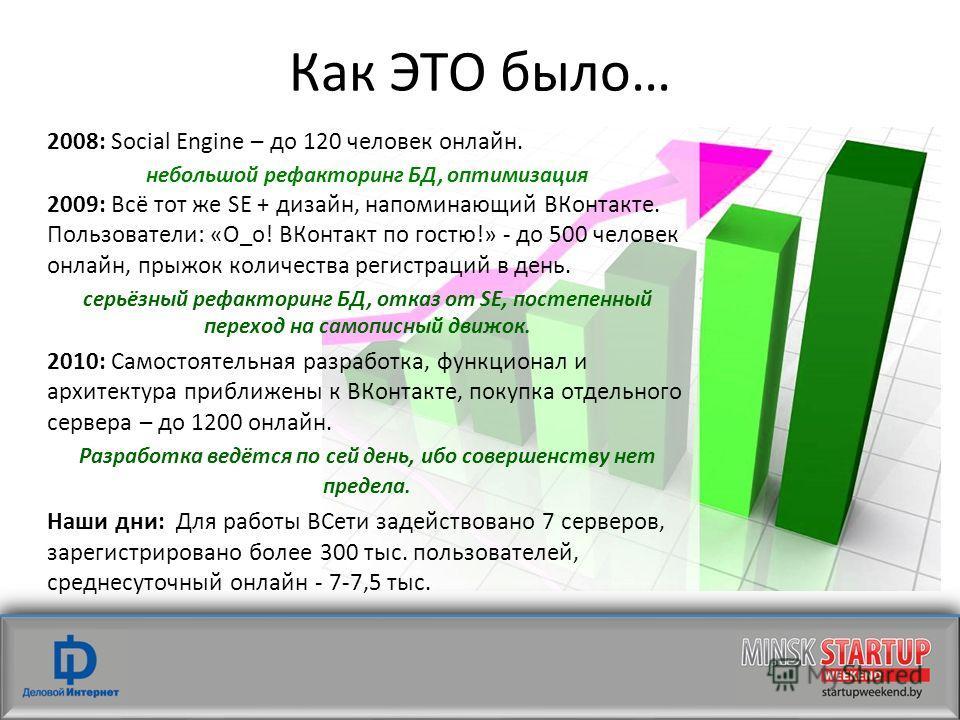 Как ЭТО было… 2008: Social Engine – до 120 человек онлайн. небольшой рефакторинг БД, оптимизация 2009: Всё тот же SE + дизайн, напоминающий ВКонтакте. Пользователи: «О_о! ВКонтакт по гостю!» - до 500 человек онлайн, прыжок количества регистраций в де