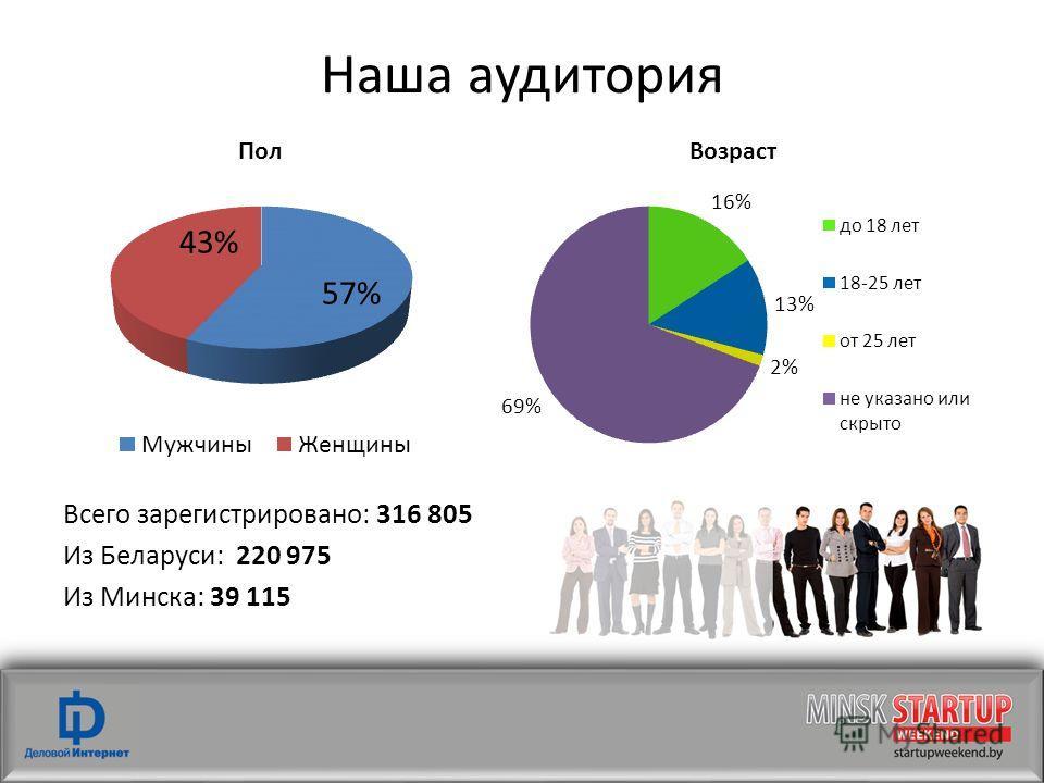 Наша аудитория Всего зарегистрировано: 316 805 Из Беларуси: 220 975 Из Минска: 39 115