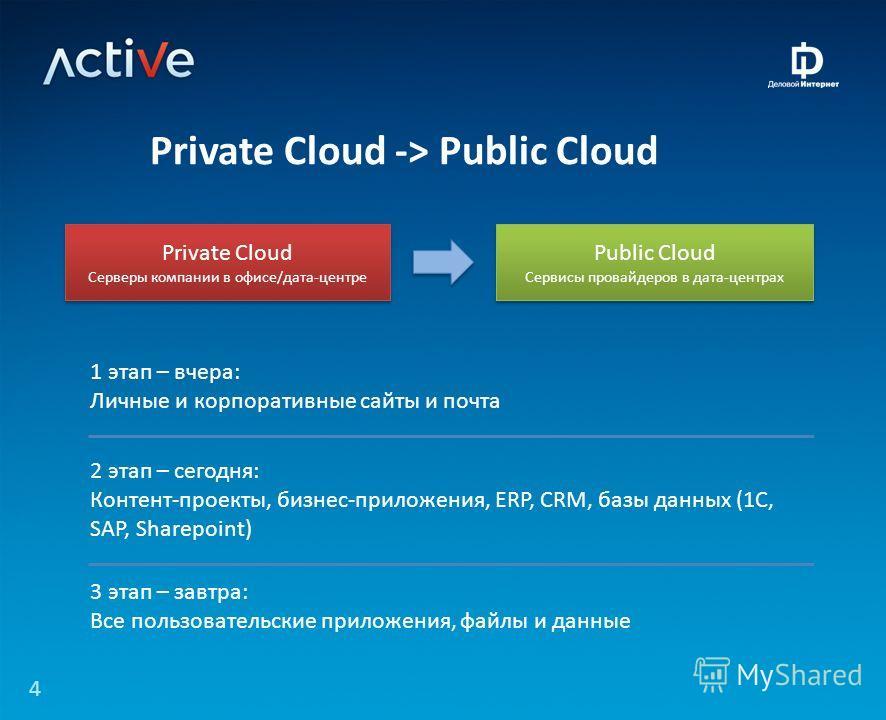 4 Private Cloud -> Public Cloud Private Cloud Серверы компании в офисе/дата-центре Private Cloud Серверы компании в офисе/дата-центре Public Cloud Сервисы провайдеров в дата-центрах Public Cloud Сервисы провайдеров в дата-центрах 1 этап – вчера: Личн
