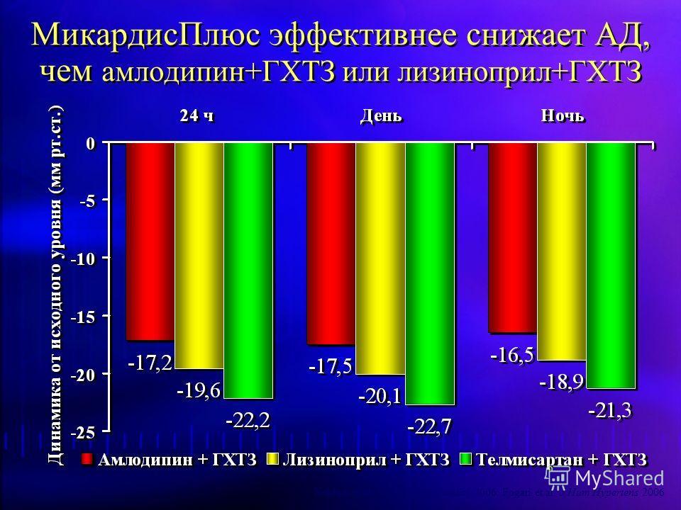 МикардисПлюс эффективнее снижает АД, чем амлодипин+ГХТЗ или лизиноприл+ГХТЗ Neldam et al. Am J Geriat Cardiol 2006. Fogari et al. J Hum Hypertens 2006
