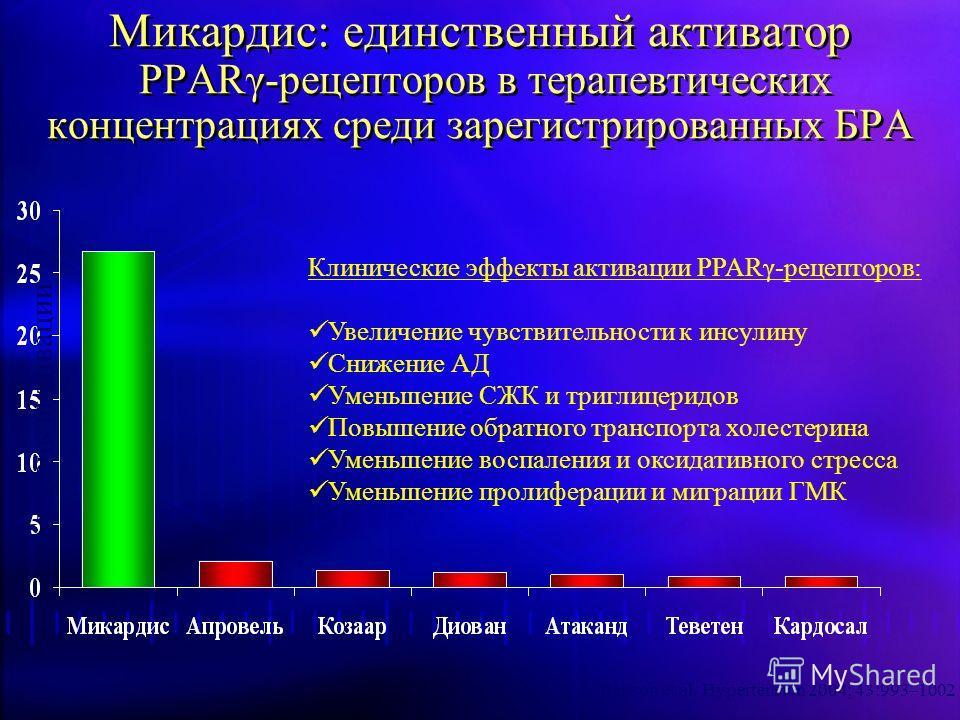 Микардис: единственный активатор PPARγ-рецепторов в терапевтических концентрациях среди зарегистрированных БРА Benson et al. Hypertension 2004; 43:993–1002 Клинические эффекты активации PPARγ-рецепторов: Увеличение чувствительности к инсулину Снижени