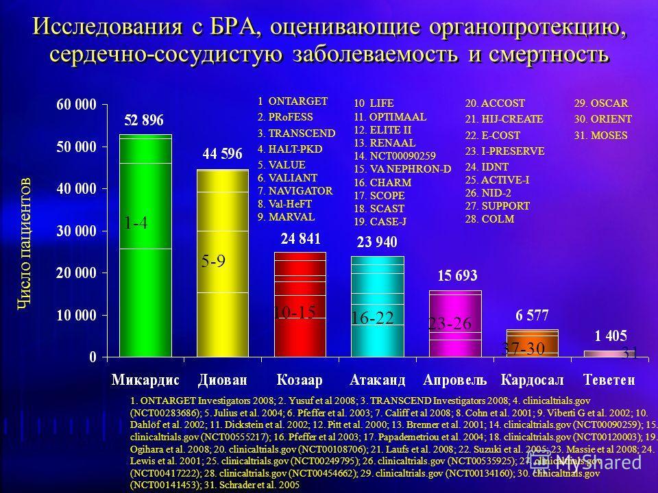 Исследования с БРА, оценивающие органопротекцию, сердечно-сосудистую заболеваемость и смертность 10. LIFE 11. OPTIMAAL 12. ELITE II 13. RENAAL 14. NCT00090259 15. VA NEPHRON-D 16. CHARM 17. SCOPE 18. SCAST 19. CASE-J 29. OSCAR 30. ORIENT 31. MOSES 1.