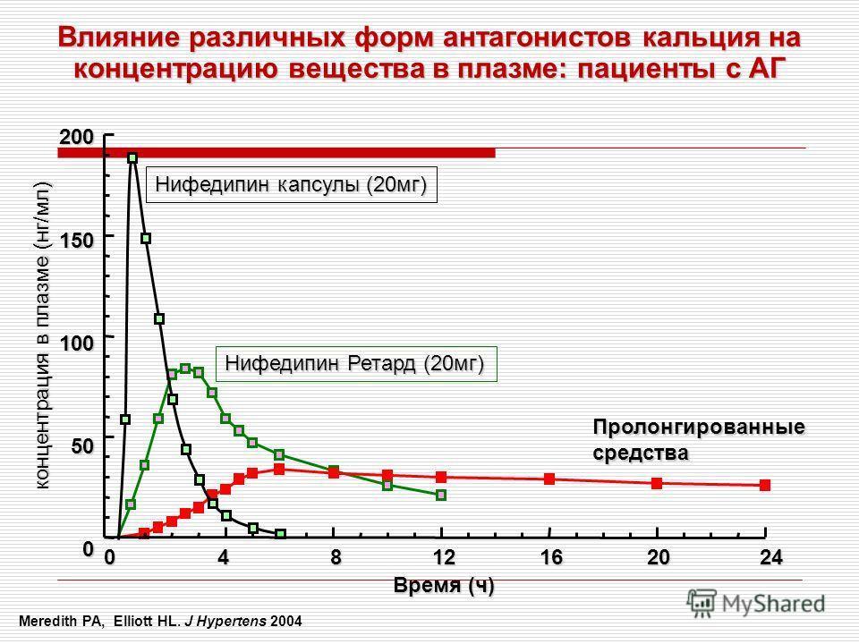 Нифедипин Ретард (20мг) Пролонгированныесредства Нифедипин капсулы (20мг) 200150100500 0 4 8 12 16 20 24 Время (ч) концентрация в плазме (нг/мл) Влияние различных форм антагонистов кальция на концентрацию вещества в плазме: пациенты с АГ Meredith PA,
