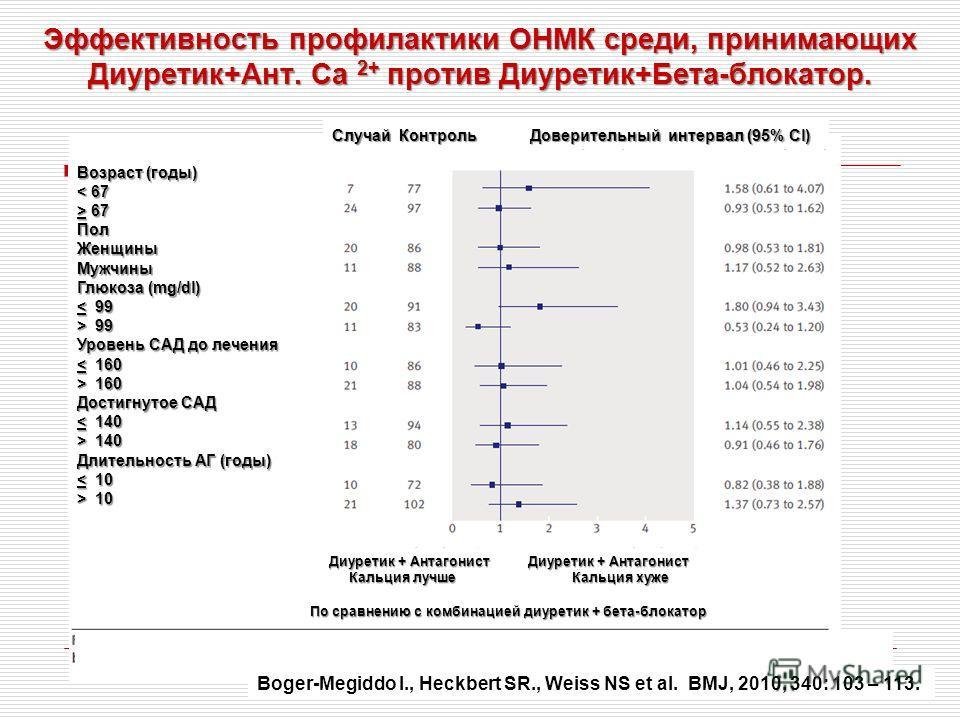 Эффективность профилактики ОНМК среди, принимающих Диуретик+Ант. Са 2+ против Диуретик+Бета-блокатор. Возраст (годы) < 67 > 67 ПолЖенщиныМужчины Глюкоза (mg/dl) < 99 > 99 Уровень САД до лечения < 160 > 160 Достигнутое САД < 140 > 140 Длительность АГ