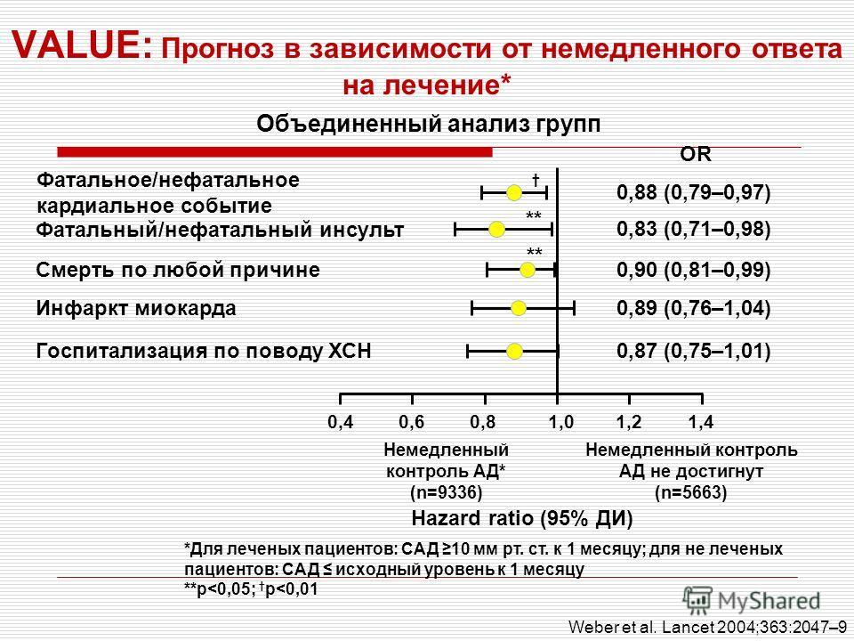 VALUE: Прогноз в зависимости от немедленного ответа на лечение* Фатальное/нефатальное кардиальное событие Фатальный/нефатальный инсульт Смерть по любой причине Инфаркт миокарда Госпитализация по поводу ХСН 0,40,40,60,60,80,81,01,01,21,21,41,4 Немедле