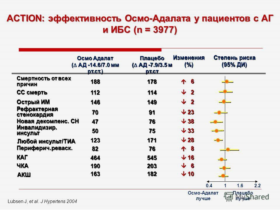 Lubsen J, et al. J Hypertens 2004 ACTION: эффективность Осмо-Адалата у пациентов с АГ и ИБС (n = 3977) 28 28171123 Любой инсульт/ТИА 10 10 6 6 16 16 8 8 33 33 38 38 23 23 2 2 6 6 Изменения(%) Степень риска (95% ДИ) Плацебо ( АД -7.9/3.5 м рт.ст Осмо