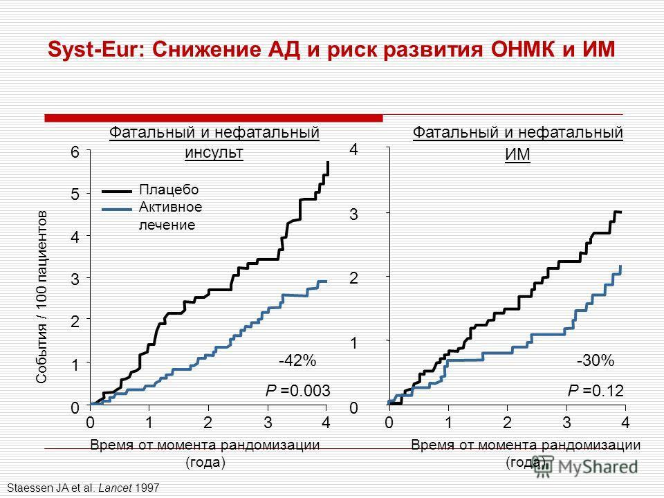 Syst-Eur: Снижение АД и риск развития ОНМК и ИМ Staessen JA et al. Lancet 1997 Фатальный и нефатальный инсульт Фатальный и нефатальный ИМ Время от момента рандомизации (года) События / 100 пациентов Время от момента рандомизации (года) 0 1 2 3 4 0123