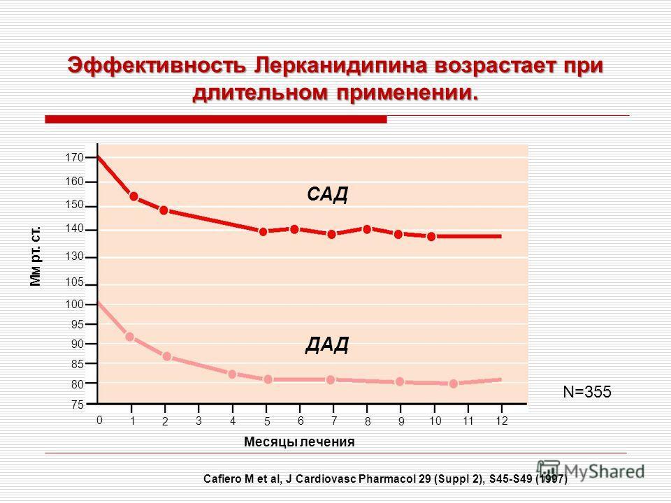 Эффективность Лерканидипина возрастает при длительном применении. Cafiero M et al, J Cardiovasc Pharmacol 29 (Suppl 2), S45-S49 (1997) Месяцы лечения Мм рт. ст. 0 1 2 34 5 67 89 101112 170 160 150 140 130 105 100 95 90 85 80 75 САД ДАД N=355
