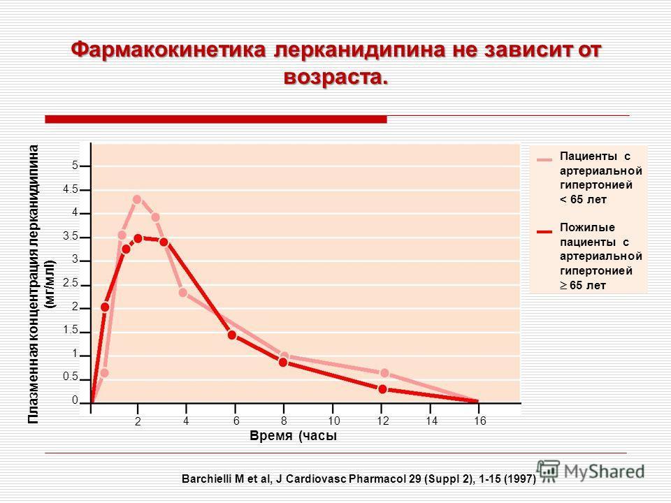 Фармакокинетика лерканидипина не зависит от возраста. Barchielli M et al, J Cardiovasc Pharmacol 29 (Suppl 2), 1-15 (1997) Время (часы Пожилые пациенты с артериальной гипертонией 65 лет Пациенты с артериальной гипертонией < 65 лет 5 4.5 4 3.5 3 2.5 2